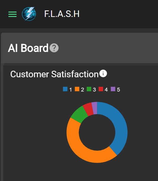 Representative customer satisfaction metrics from FLASH, the analytical dashboard