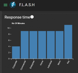 Flash dashboard